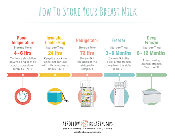 Simple Procedure To Store Breast Milk Faster - Newborn Baby Zone-1620