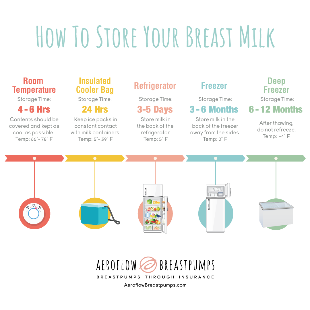 Blog - Storing and Freezing Breast Milk | Aeroflow Breastpumps