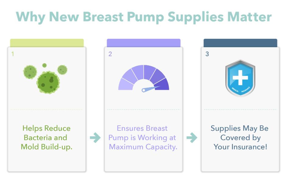 Blog Why New Breast Pump Parts Matter Aeroflow Breastpumps